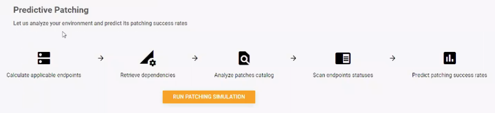 predictive patching process